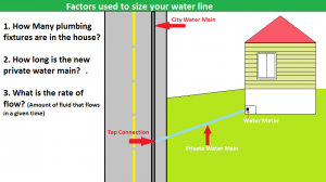 FActors_used_to_size_your_water_main_2