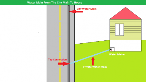 city_water_main_and_house