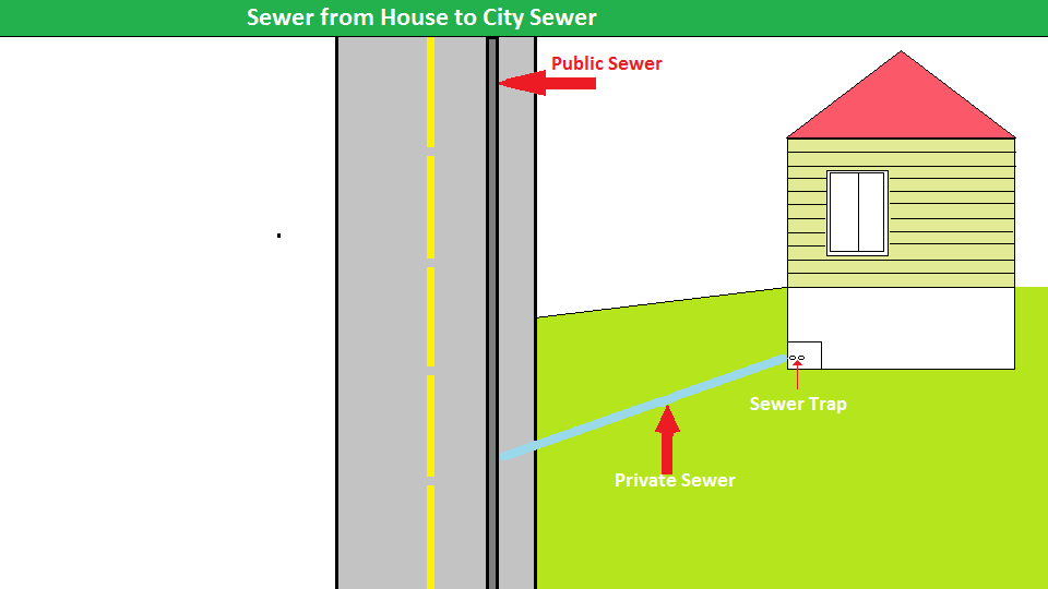 City Sewer And House