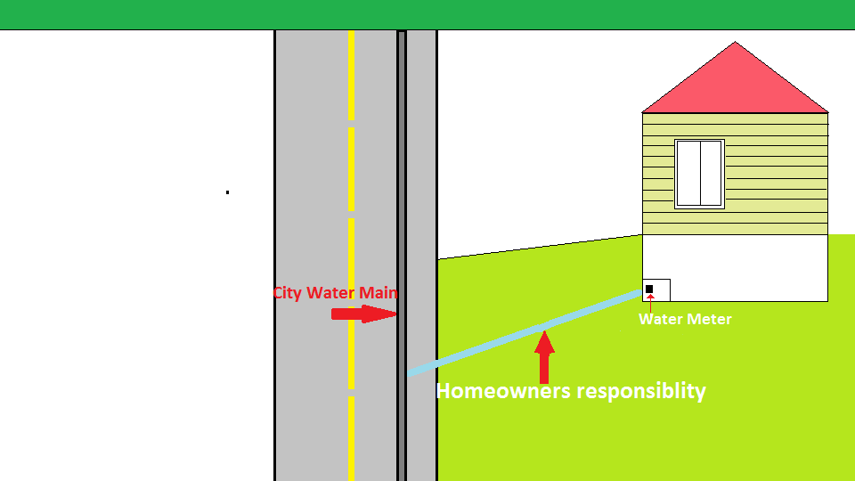 how does your water main travel