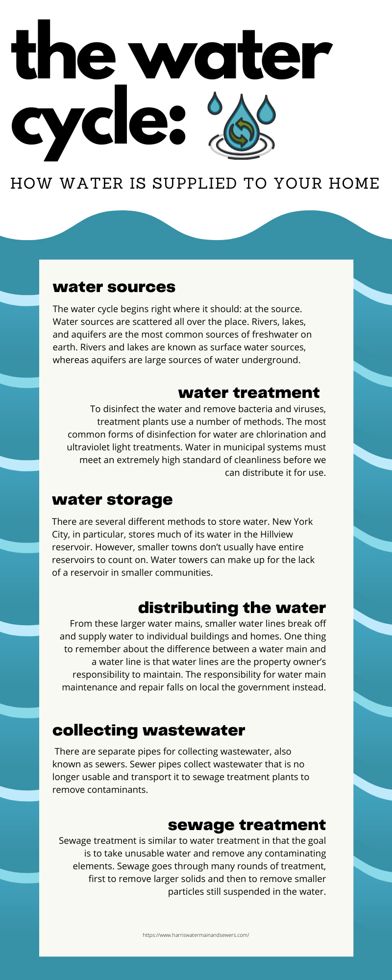The Water Cycle: How Water Is Supplied to Your Home